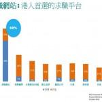 JobsDB: 近九成港人上網求職  手機搵工成熱潮