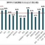 JobsDB:今年平均加薪4.8% 花紅0.8個月