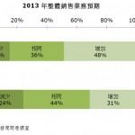 香港家庭用品展2013調查:功能與時尚結合