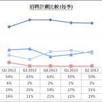 JobsDB: 半數僱主指90後流失率高達50%