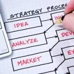 創業策略 – 設計生意商機