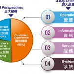 香港零售管理協會優質網店認證計劃