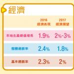 【2017-18年度政府財政預算案】 中小企業有著數