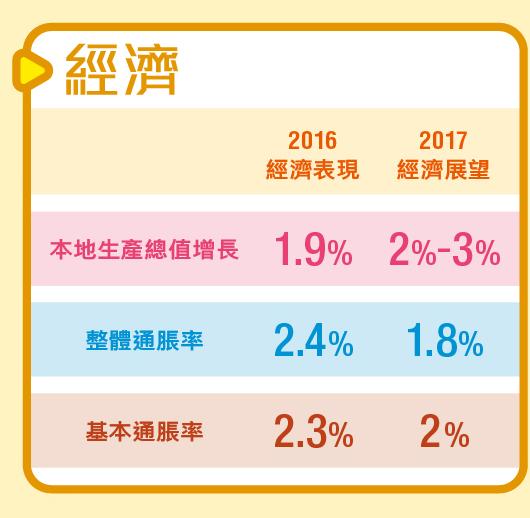 screenshot-www.budget.gov.hk-2017-02-28-10-00-31