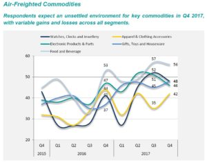 Air-Freighted Commodities_EN